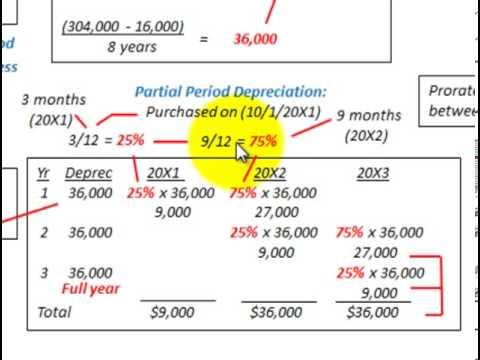 Depreciation Accounting (Straight Line Depreciation Method With Partial Period Allocation)