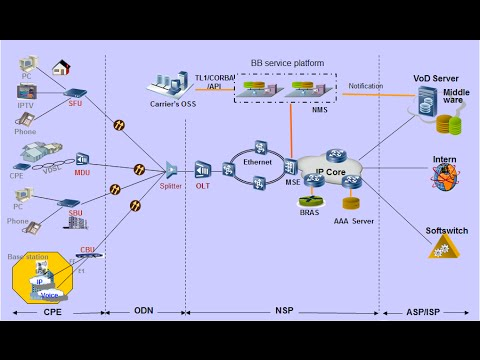 GPON Technology Fundamentals Video tutorial