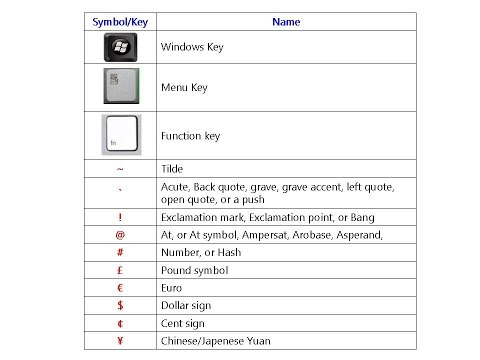 All Keyboard Symbol Key Names (PC & Laptop Keyboard Key Names)