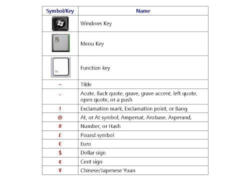 All Keyboard Symbol Key Names (PC & Laptop Keyboard Key Names)