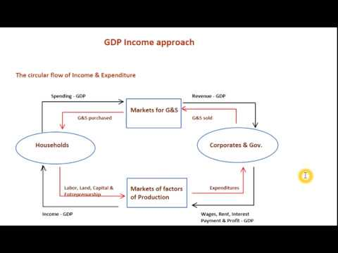 GDP - Income Approach