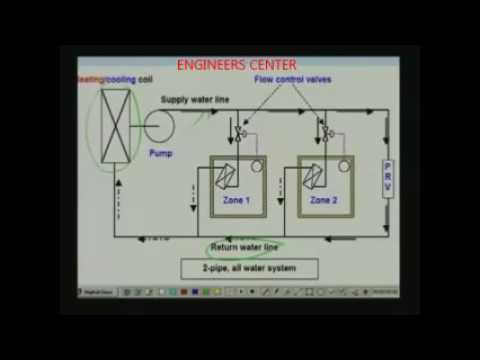 Selection of Air Conditioning Systems 02 - ENGINEERS CENTER