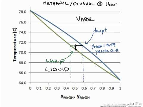 Phase Equilibrium: Txy Diagram