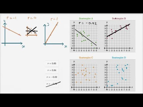 Example: Correlation coefficient intuition | Mathematics I | High School Math | Khan Academy
