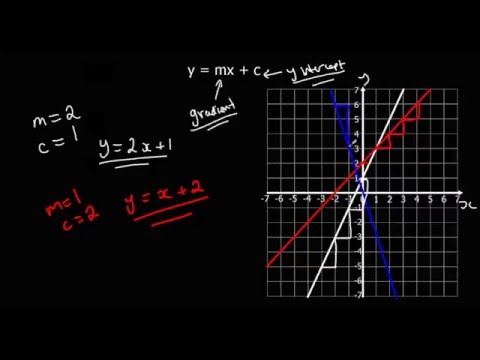 Finding the equation of a line