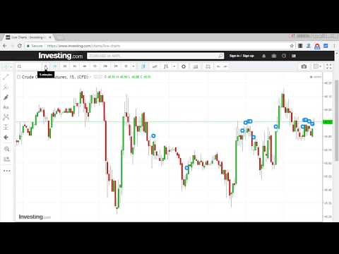 Free charting software for Intraday technical analysis for Indian stock market