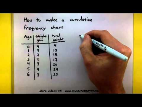 Statistics - How to make a cumulative frequency chart
