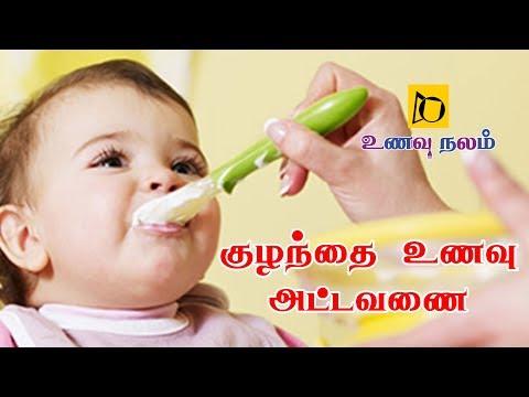 மாதந்தோறும் குழந்தை உணவு அட்டவணை | Baby Food Chart Month by Month |  Kuzhanthai Unavu in Tamil