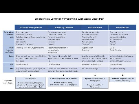 An Approach to Chest Pain