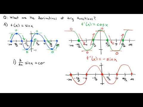 3.5 Derivatives of Trigonometric Functions