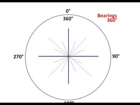 Bearings/ Direction
