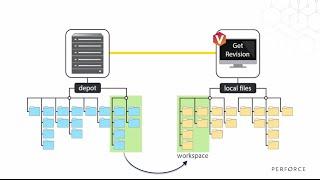Simple Perforce Setup on AWS EC2 From Windows - PakVim net