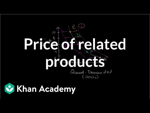 Price of related products and demand   Microeconomics   Khan Academy