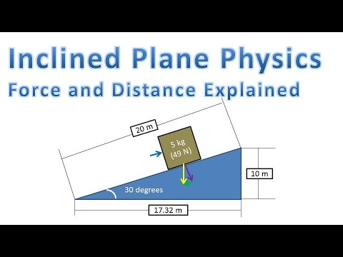 Inclined Plane Physics (Force to Push Object and Distance Explained)
