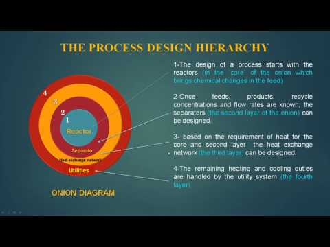 Mod-01 Lec-01 Process integration, methods and area of application