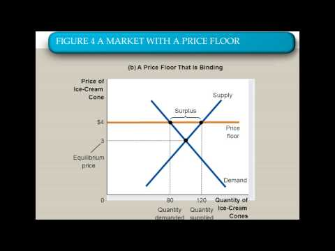 Lesson 10 - Markets Not at Equilibrium