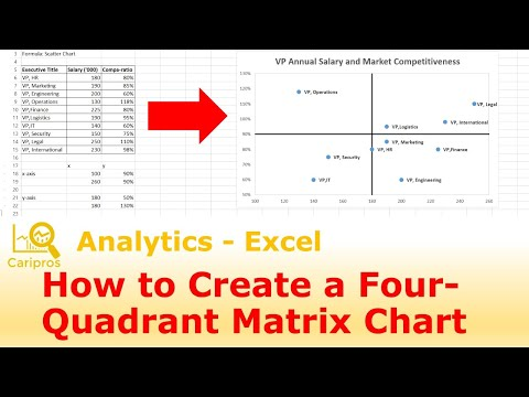 How to create a 4-Quadrant Matrix Chart in Excel