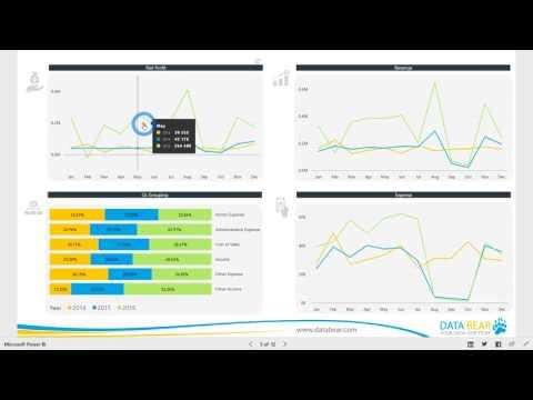 Power BI Dashboard & Reports - Financial Reporting