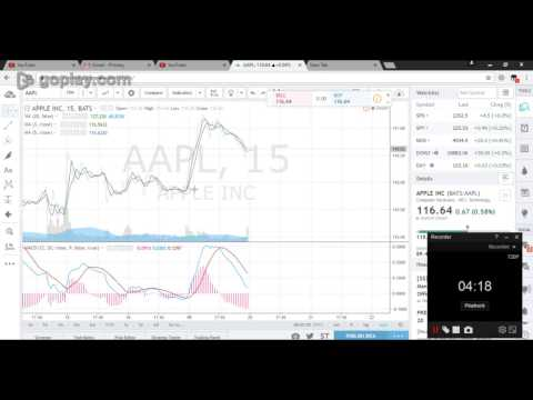 APPLE #AAPL STOCK ANALYSIS FOR 10%$ PROFIT IN INTRADAY 20/12/2016