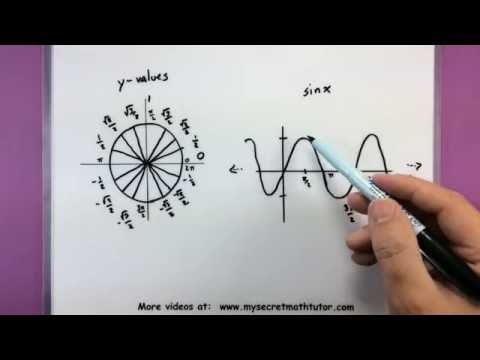 Trigonometry - The graphs of sin and cos