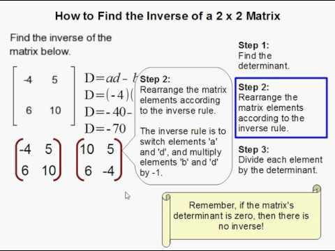 How to Find the Inverse of a Matrix
