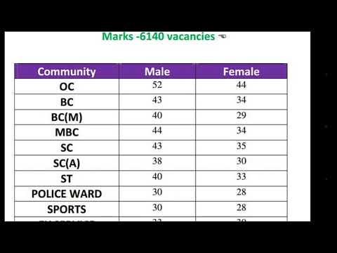 Pc exam Cut off Mark 2018