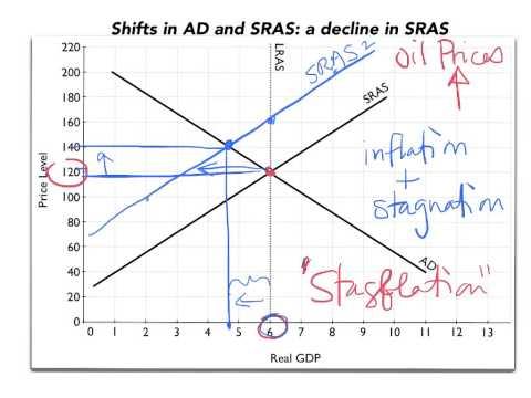 A decline in SRAS