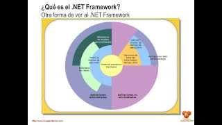 ¿Qué es el .NET Framework?