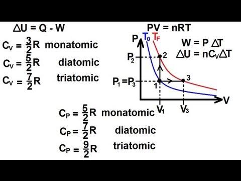 Physics - Thermodynamics: (3 of 22) Molar Heat Capacity Of A Gas