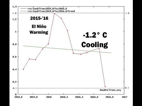 Global Warming Pause is Back & Antarctic Ice Increasing | Mini Ice Age 2015-2035 (264)