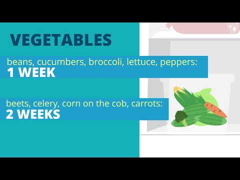 Use & Care Tips: How Long Food Lasts in the Fridge