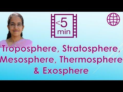 Troposphere, Stratosphere, Mesosphere, Thermosphere & Exosphere (Geography - Climatology)