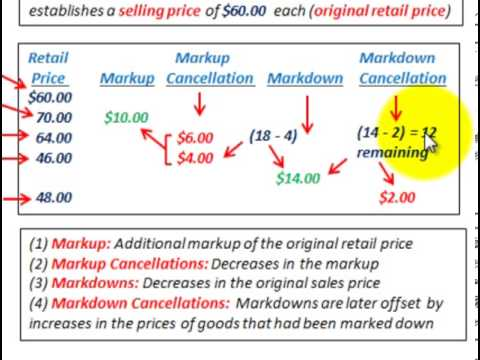 Retail Inventory Method (Markups, Markdowns With Cancellations, Basic Calculations)
