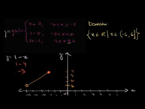 Domain and range of piecewise functions (Hindi) | Class 11 (India) | Khan Academy
