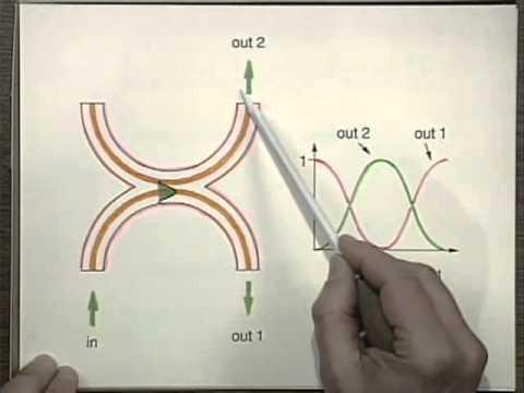 Fiberoptics Fundamentals | MIT Understanding Lasers and Fiberoptics