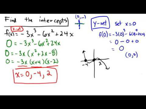 Finding intercepts from the equation of a function