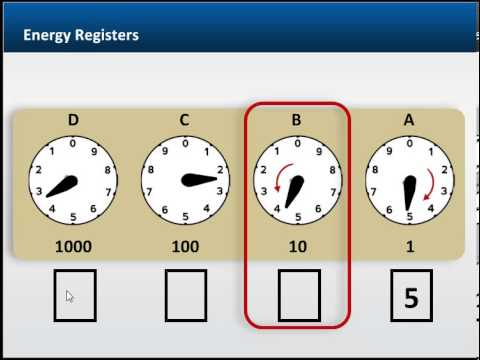 Energy Registers: Reading a Meter