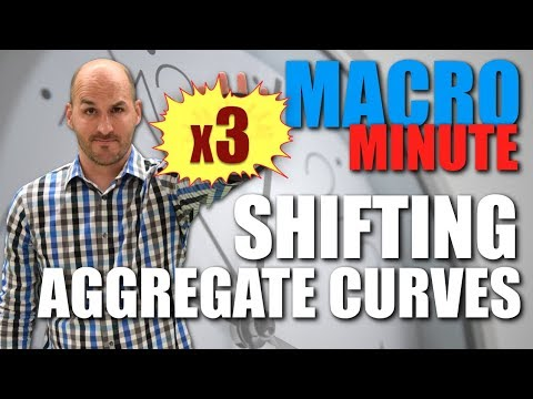 Macro Minute -- Shifting Aggregate Curves