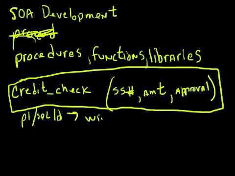40 Minutes to SOA Part 3 - Development