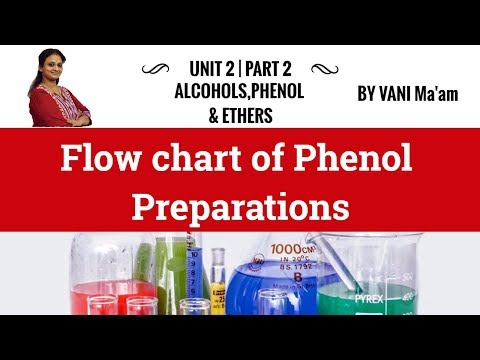 Flow chart of Phenol Preparations| Alcohols, Phenols & Ethers |chemistry cbse
