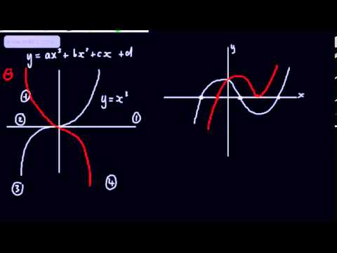 Core 1 - Sketching Curves (1) - Basic sketches of graphs - Linear, Quadratic and Cubic