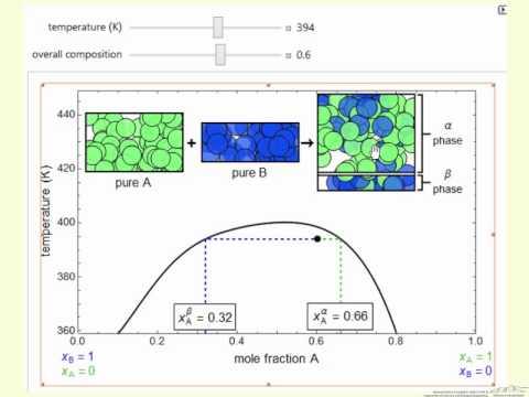 Partially Miscible Liquids (Interactive Simulation)