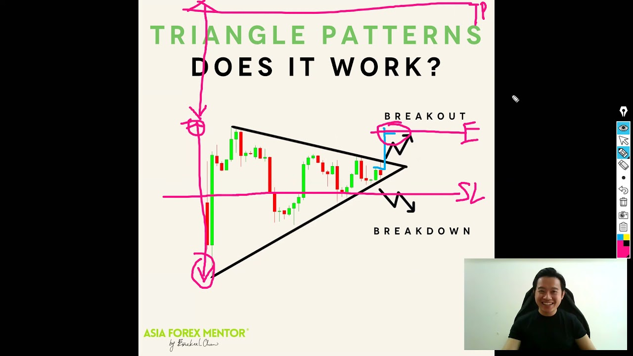 Triangle Pattern Forex Verdict • Should you trade it? • Asia Forex Mentor