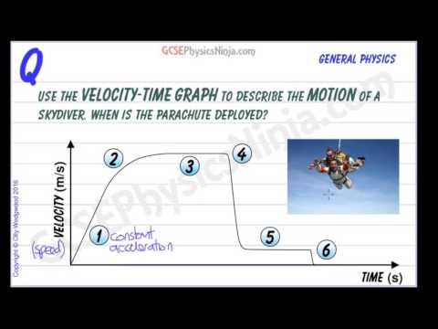 Velocity-Time Graph of a Skydiver - GCSE Physics