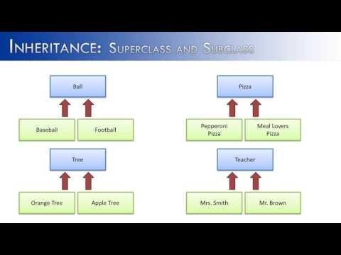 Inheritance Part 1:  Super and Sub Classes (Java)