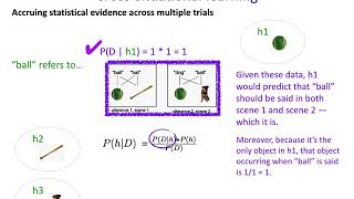 AcqOfLang2: Cross Situational Learning As Bayesian Inference