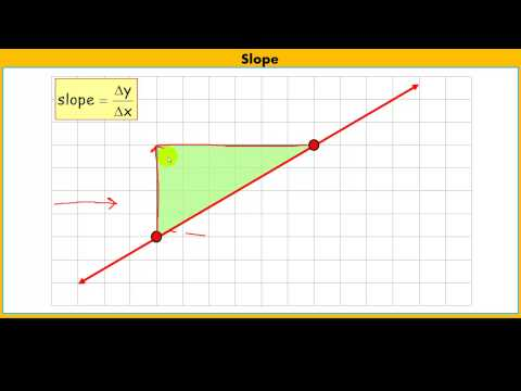 Calculating the Slope of a Line.