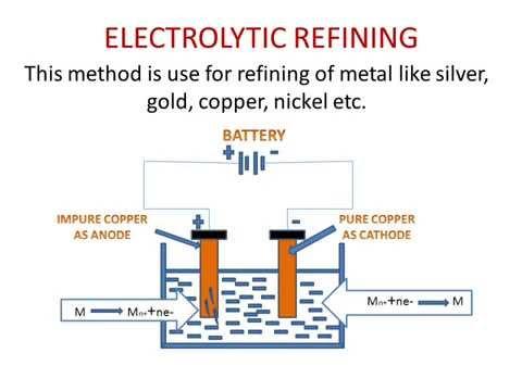 Refining of Metal (Electrolytic Refining)