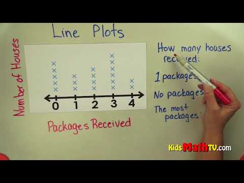 Line plots on graphs math video tutorial, 4th, 5th, 6th and 7th grade
