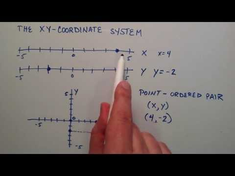 What is the X Y Coordinate System , Intermediate Algebra , Lesson 55